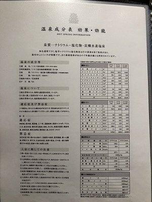 ニセコ昆布温泉鶴雅別荘杢の抄3F岩高蘭_温泉成分表