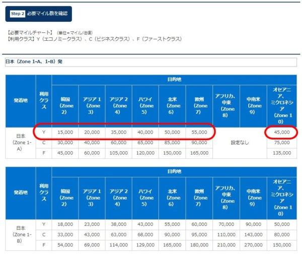 ANAホームページANAマイレージクラブ画面_提携航空会社特典航空券必要マイル数